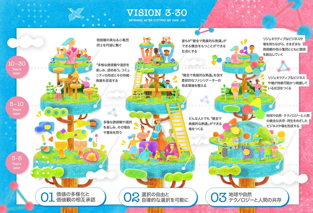 VISION MAP / SDGs 未来環境 イラスト